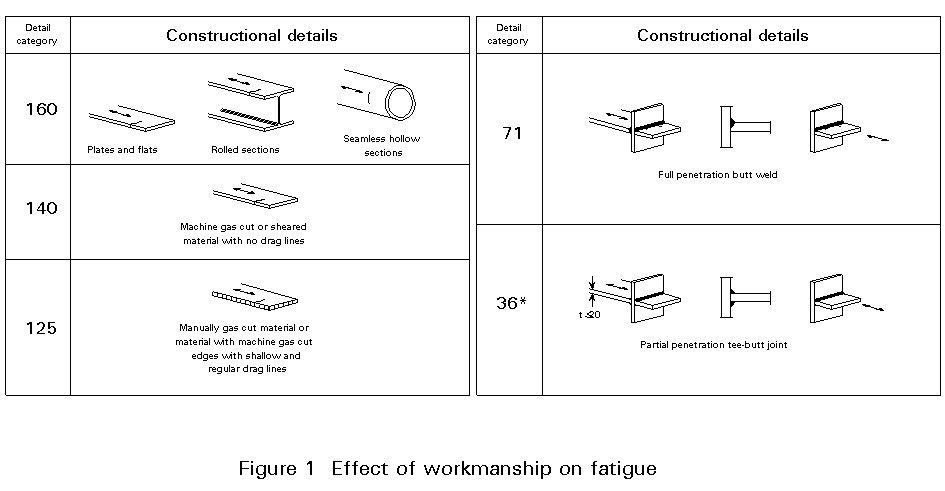 Full penetration welding costs