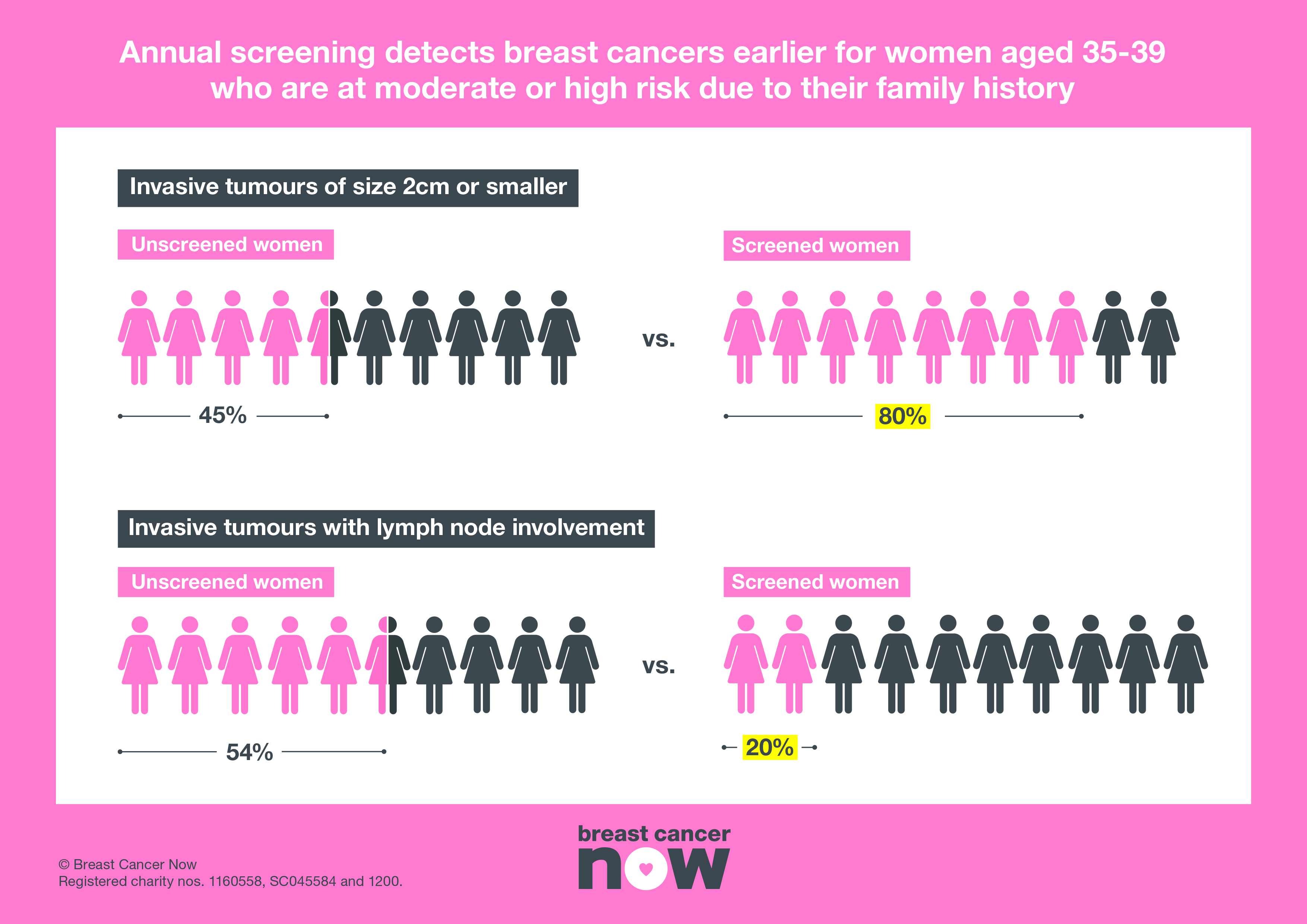 How dangerous is breast cancer
