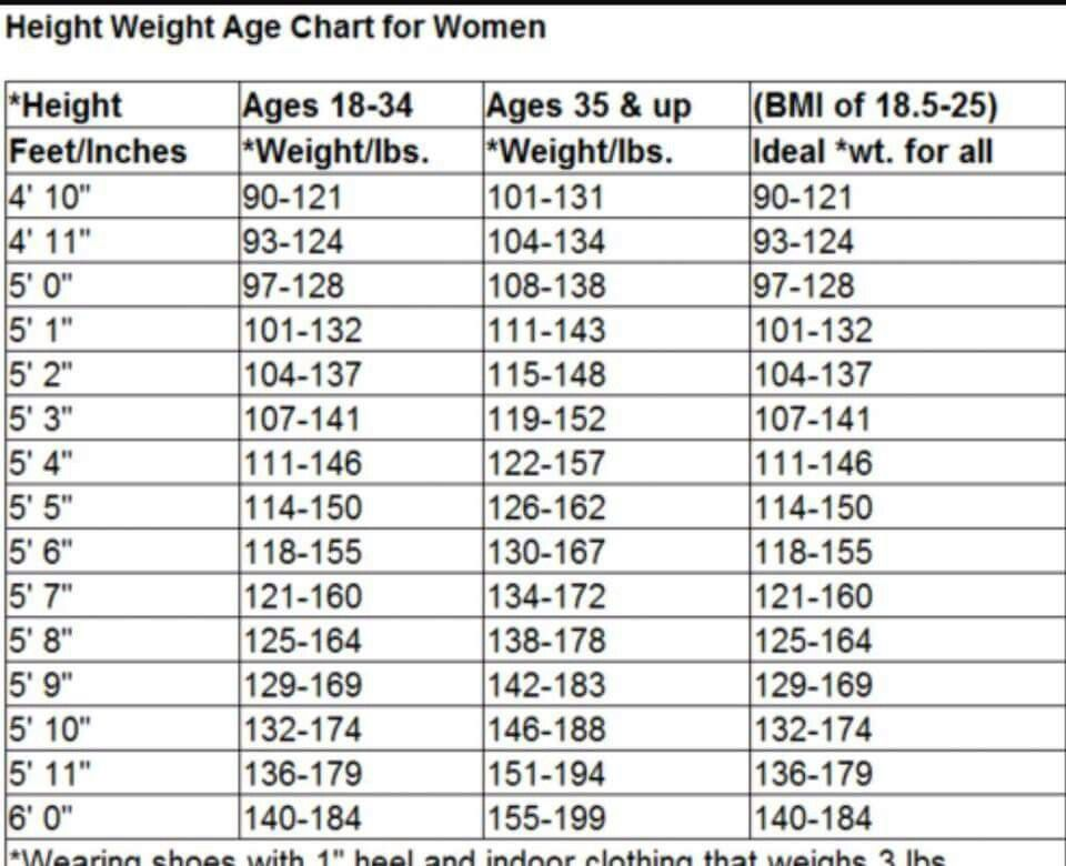 Adult chart current height weight