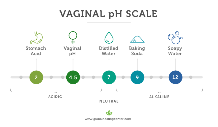 Vagina is too acidic