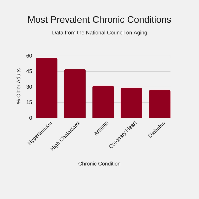 Adult chronic disease older population