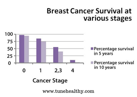 Reacurring breast cancer survival rate